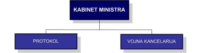 Kabinet ministra ministarstvo odbrane republike srbije - Kabinet multimedia ...
