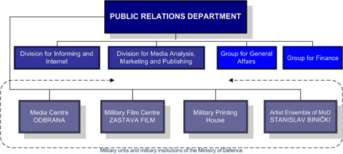What Are the Functions of the Public Relations Officer?